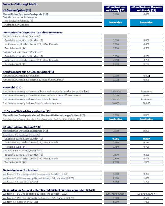 HTC Desire S im Langzeit-Test: o2 Business-Tarif, Usablity und Netzabdeckung {Review} o2on Business Tariftabelle