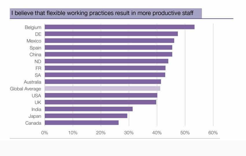 {Studie} Aktuelle Umfrage zum Hype-Thema flexible Arbeitszeiten: Deutschlands Unternehmen – nicht da, wo sie gerne wären? berufebilder
