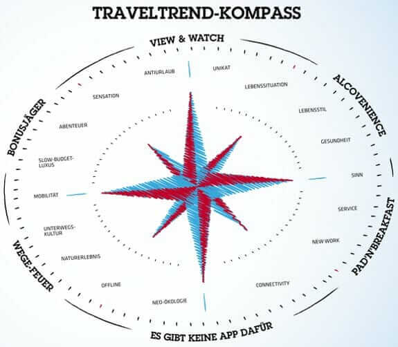 Study shows how to combine job and travel in the future: Pad, n 'Breakfast and other trends travel trends