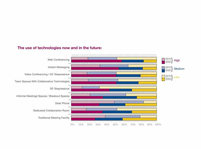 {Study} How we will work in the future: More teamwork, more real-time web communication survey_JCI