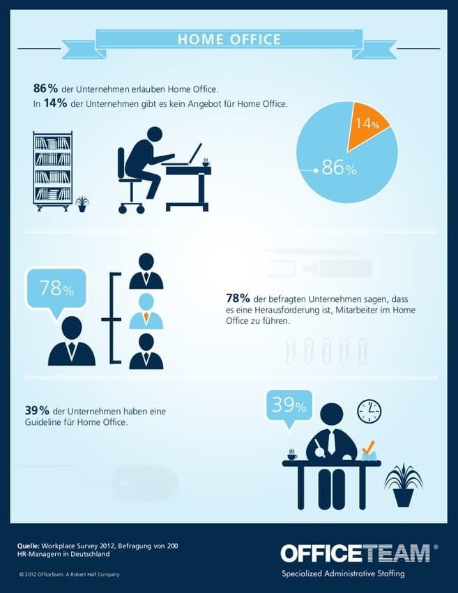 Home Office Infografik