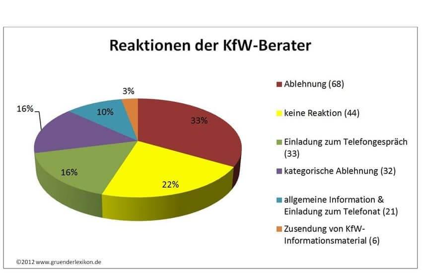 Reaktionen_der_KfW consultant