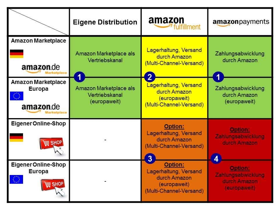 Selling on Amazon: Business Models on Amazon Marketplace a3