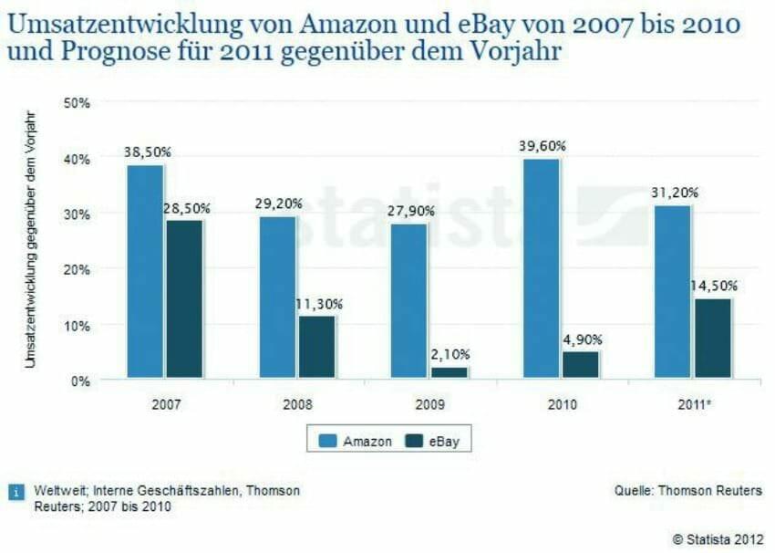Verkaufen bei Amazon: Wie tickt der Internet-Riese? amazon1