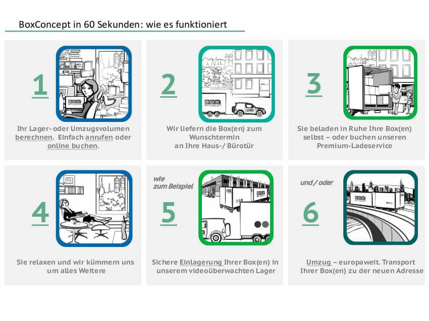 BIO | Mobile Selfstorage: Innovative Idee nach Deutschland gebracht