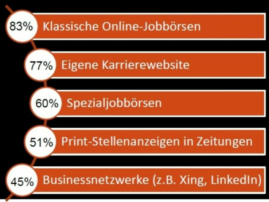 Chart_Recruiting Canal_Arbeitgebersicht_2013