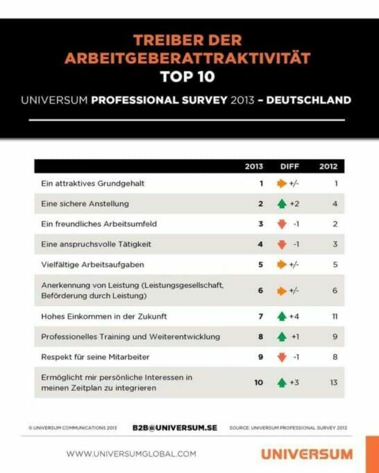 DEPS2013_Treiber Arbeitgeberattraktivitaet