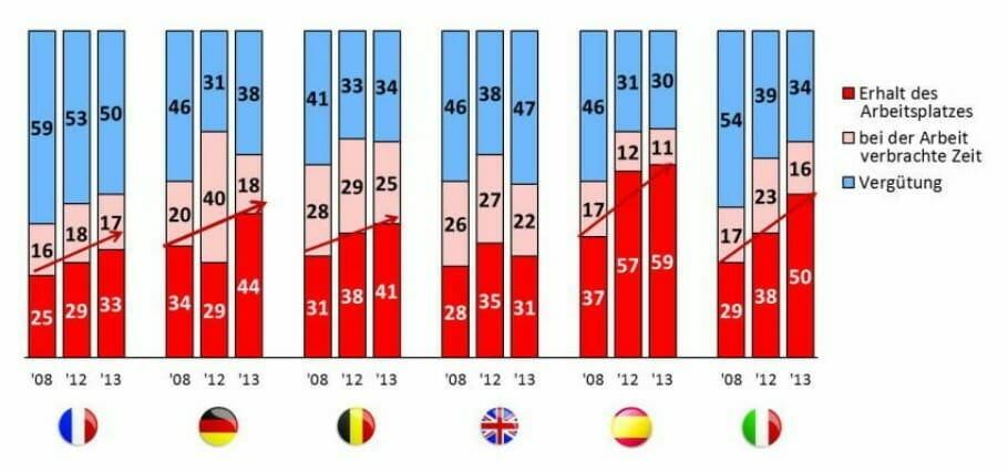 {Studie} Arbeitnehmer-Ängste in Europa: Verstärkte Motivation gegen die Krise edenred