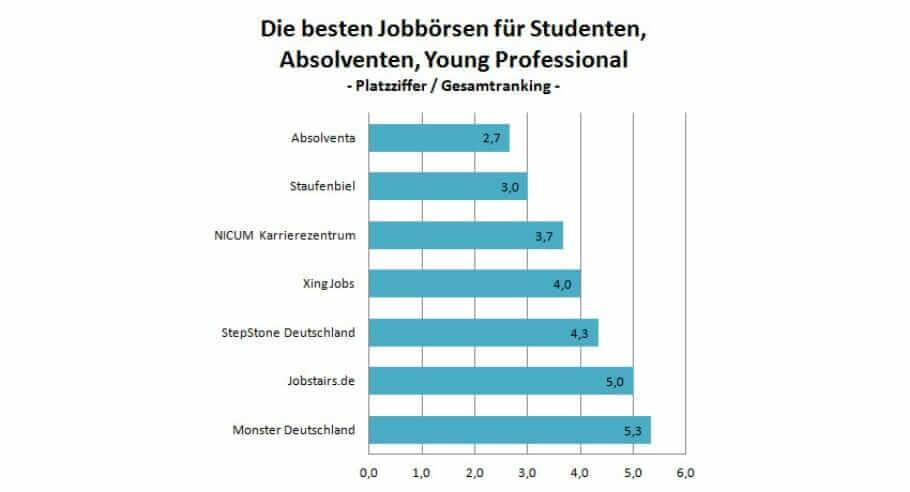 Chart_SAY_Jobbörsen_2014