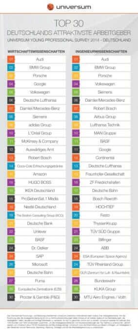 {Studie} Universum-Arbeitgeberranking 2014: Die attraktivsten Arbeitgeber Infografik_Universum YP2014_Top 30