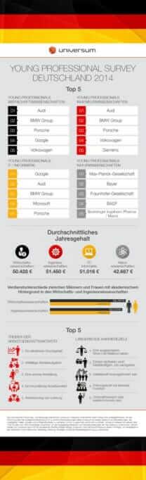 {Studie} Universum-Arbeitgeberranking 2014: Was wollen junge Berufstätige? Infografik_Universum YP2014_Top 5 Arbeitgeber_Gender Pay Gap_Treiber_Ziele