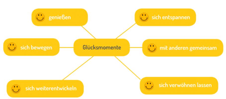 Schubert_ Glücksmomente