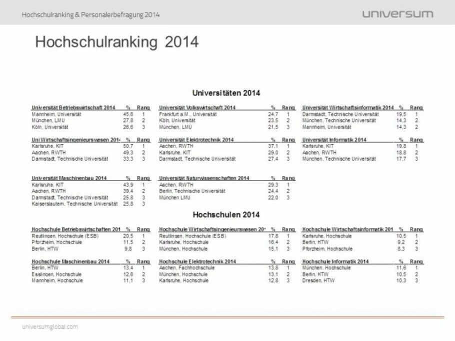 Universum_University Ranking2014_RankingTop3