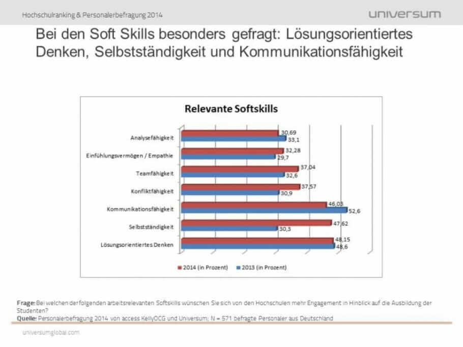 Recruitment criteria for recruiters: What do recruiters really look for in applicants? Universum_Hochschulranking2014_Softskills