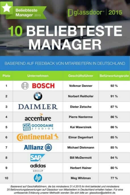 B_Glassdoor_Top 10 Most Popular Manager_EN_2015.06.10