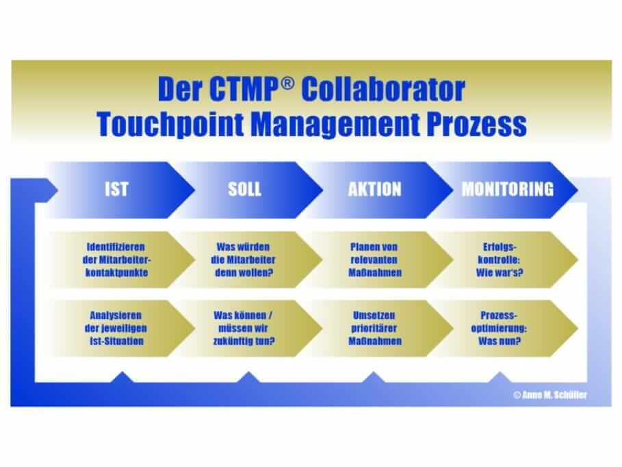 Leadership Tools for the New World of Work: The Collaborator Touchpoint Management CTMP_Collaborator-Tochpoint Management