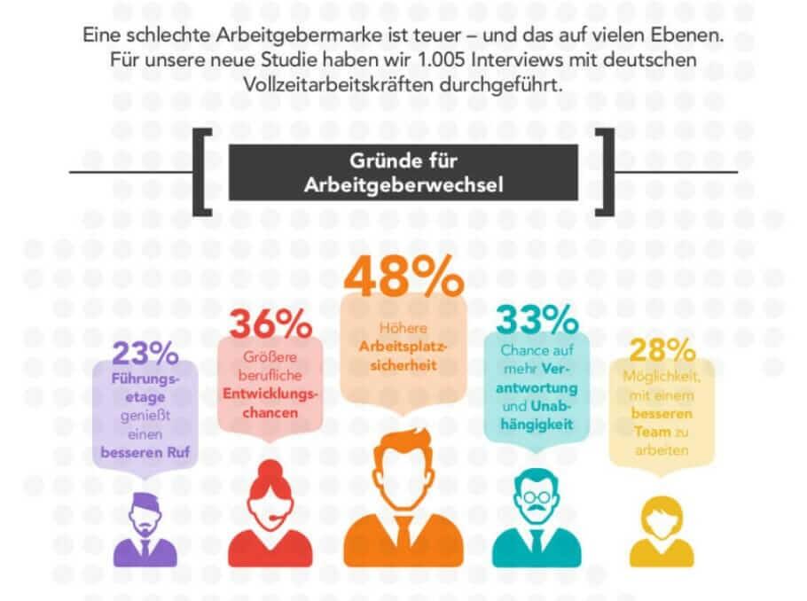 Infographic_Employer_Branding_Employer Brand1