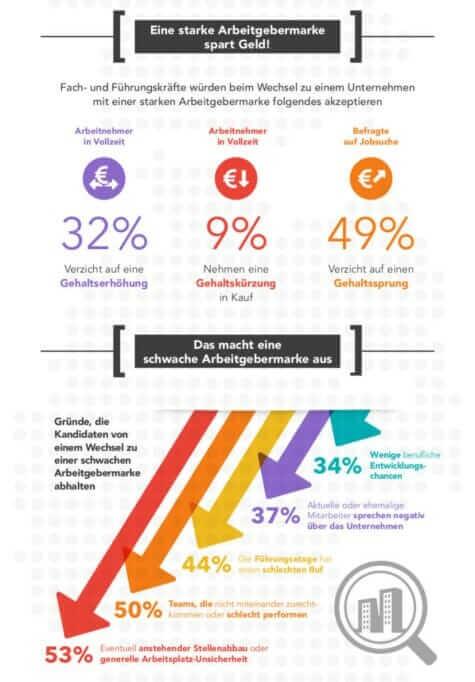Infografik_Employer_Branding_Arbeitgebermarke2