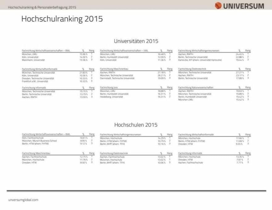 Universum-Hochschulranking 2015: Top 3