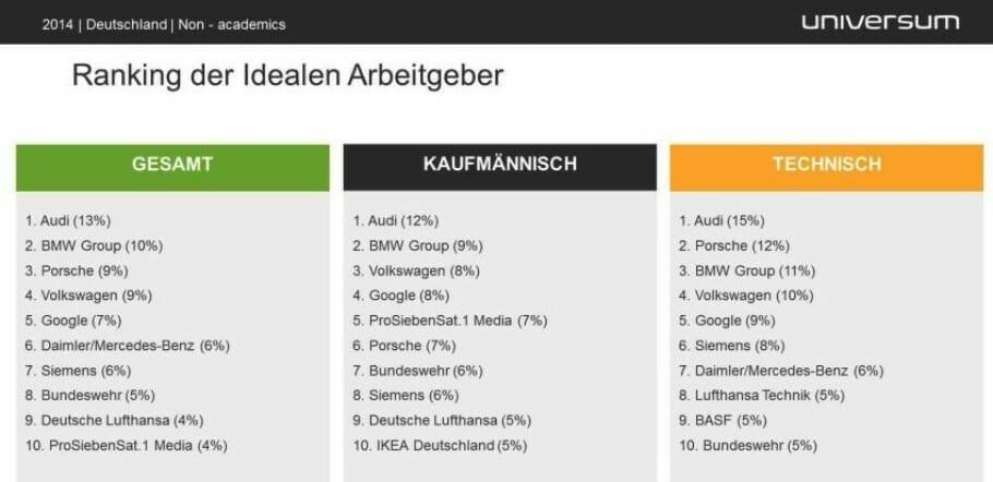 Universum_Fachkräfte-Studie 2014_Top Ten_Kaufm. vs Techn. vs Gesamt_Infografik