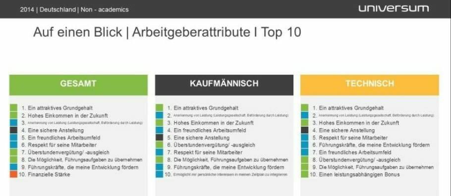 Universum_Facharbeiter-study 2014_Dreiber der Attractiveness_Infografik