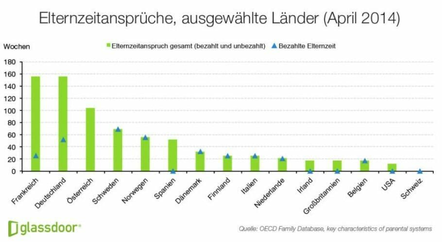 Glassdoor Elternzeitansprüche Europa