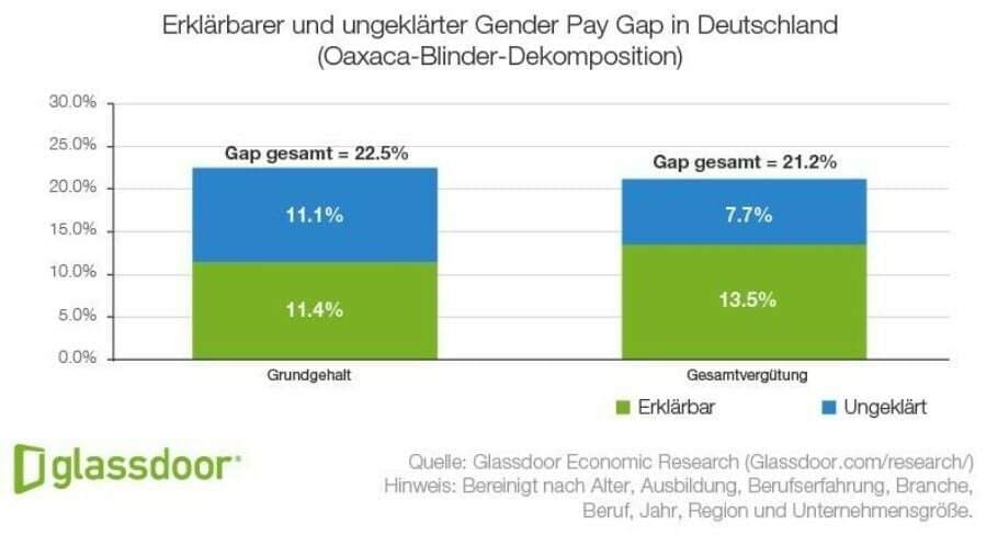 {Study} Gender Pay Gap under the same conditions: Women earn 5,5 percent less than men Explainable and unexplained Gender Pay Gap