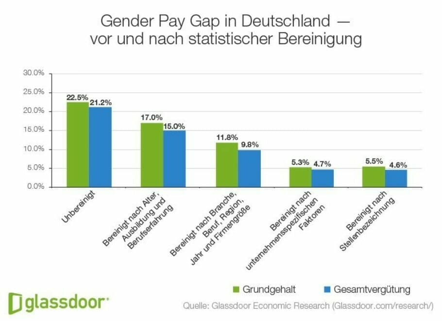 {Study} Gender Pay Gap under the same conditions: Women earn 5,5 percent less than men Gender Pay Gap in Germany
