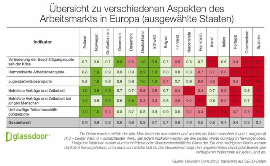 {Studie} Arbeitsmarktaussichten in Europa: Wo gibt es die besten Jobs? Glassdoor Economic Report: Aspekte des Arbeitsmarkts in Europa