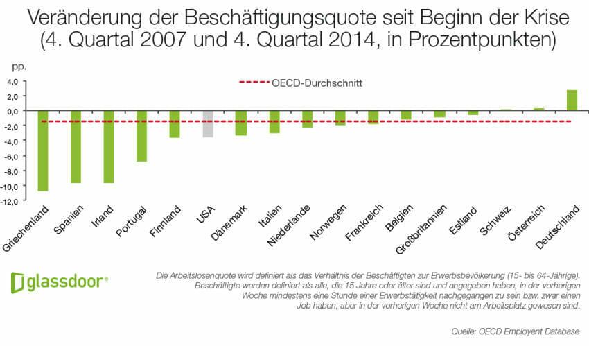 Glassdoor Economic Report Veränderung Beschäftigungsquoten Europa