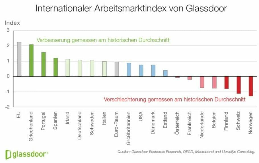 Internationaler Arbeitsmarkt