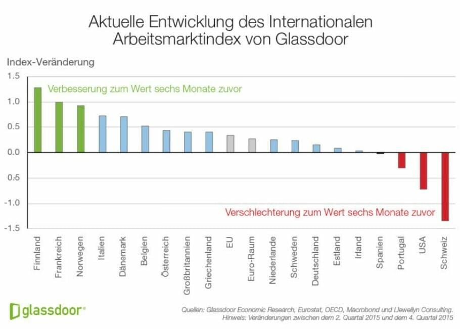 Aktueller Einblick – Arbeitsmarktindex
