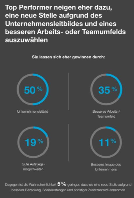 Unternehmen müssen Top-Performer umwerben: 5 % der Mitarbeiter bringen 25 % Leistung indeed_toptalente_studie_faktoren