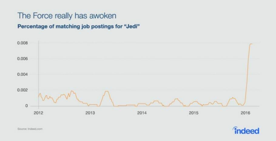 {Study} Odd job ads: Jedis, ninjas and 3 tips for better job titles Jedi Jobs Chart