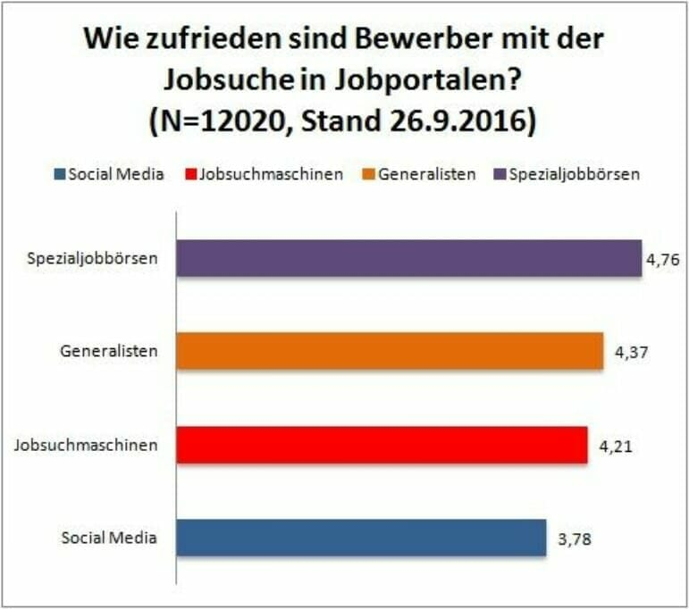{Studie} Jobbörsen für Bewerber und Unternehmen: Die Top-Jobsucher 2016 jobportal_gattungen-1
