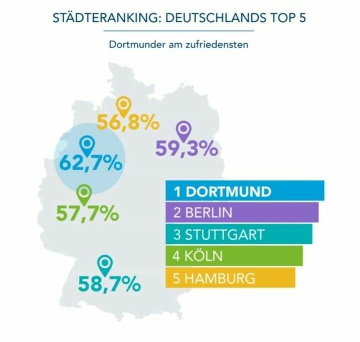 {Studie} Mitarbeiter-Zufriedenheit in Deutschland: Was macht Berufstätige glücklich? linkedin-zufriedenheit-im-job-studie