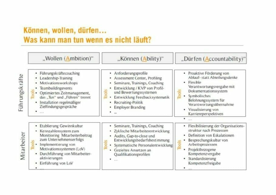 Spleen-Comp_Triple-A-Vertriebsentwicklung-TO
