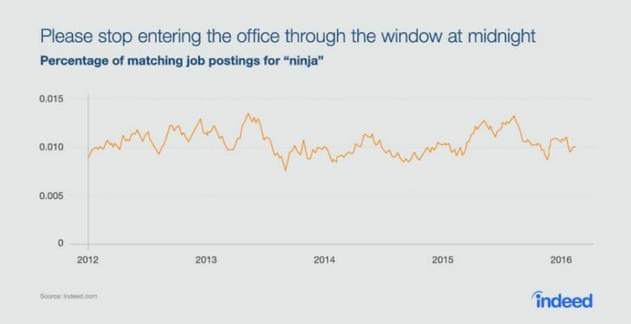 {Study} Curious Job Ads: Jedis, Ninjas and 3 Tips for Better Job Titles Ninja Jobs Chart