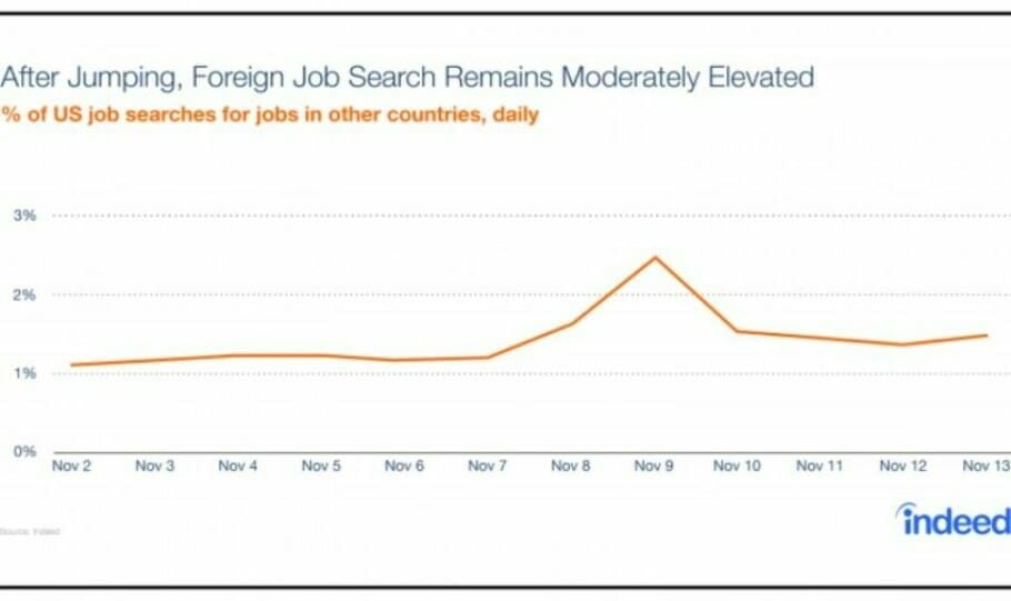 post-election-exodus-hiring-lab-blog-charts_foreign-search