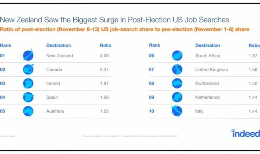 post-election-exodus-hiring-lab-blog-charts_new-zeland-surge