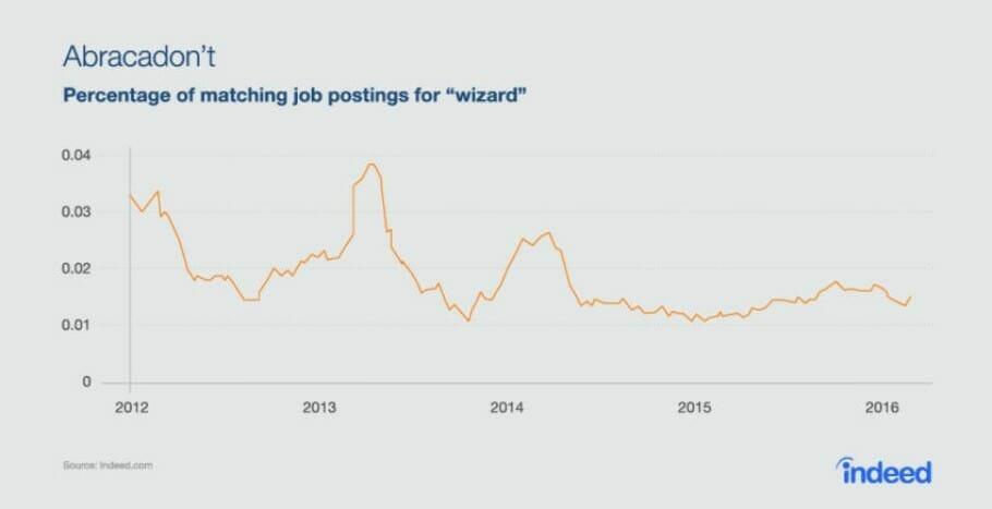 {Study} Curious Job Ads: Jedis, Ninjas and 3 Tips for Better Job Title Wizard Jobs Chart