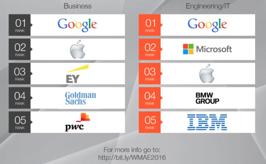 Top5_weltweit_beliebteste_Arbeitgeber