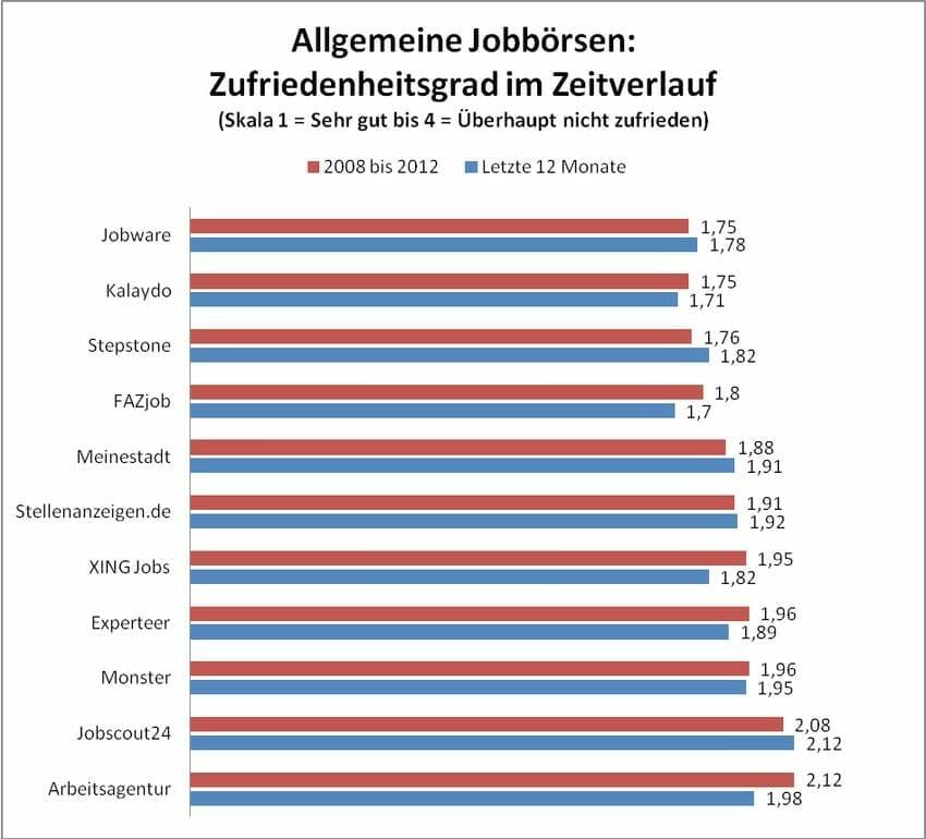 {Studie} Crosspro-Research Dauer-Umfrage zu den besten Jobbörsen: Die besten Jobsuche-Portale {Studie} Crosspro-Research Dauer-Umfrage zu den besten Jobbörsen: Die besten Jobsuche-Portale