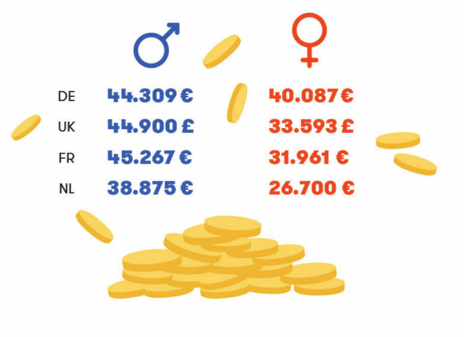 Study - #MeToo and Working in Europe's StartUps: #NewWork Sexism Salary Study - #MeToo and Working in Europe's StartUps: #NewWork Sexism Salary