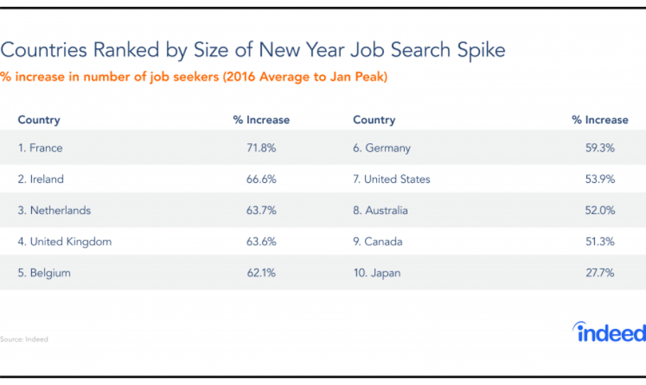 {Study} Trends in Job Search 2017: Translator, Nurse, Data Scientist and UX Designer {Study} Trends in Job Search 2017: Translator, Nurse, Data Scientist and UX Designer