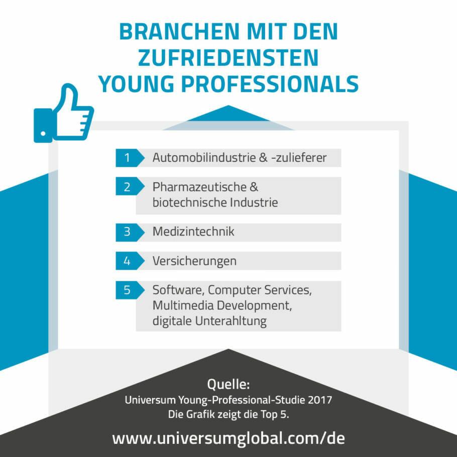 {Studie} Jobzufriedenheit von HighPotentials und Fachkräften: Young-Professionals 2017 {Studie} Jobzufriedenheit von HighPotentials und Fachkräften: Young-Professionals 2017