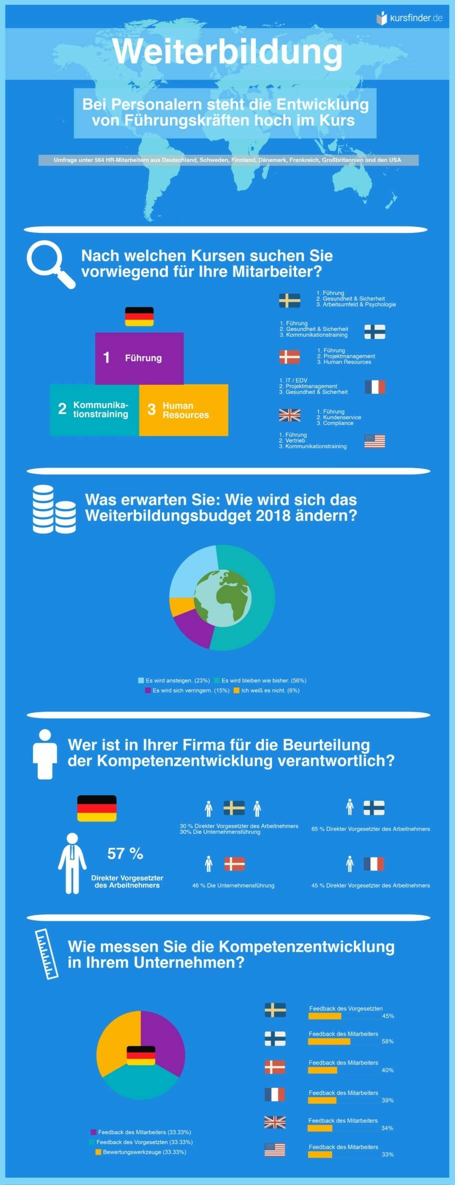 Infographic HR survey kursfinder.de