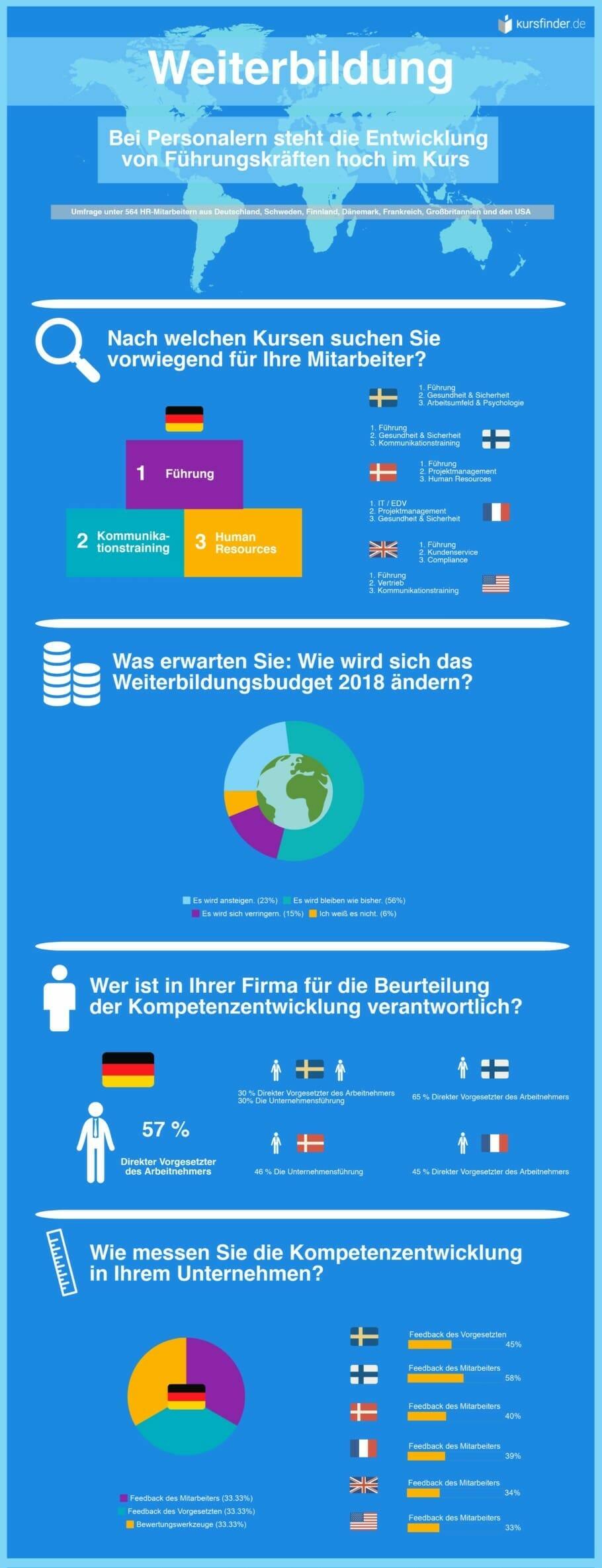 Infografik HR-Umfrage kursfinder.de