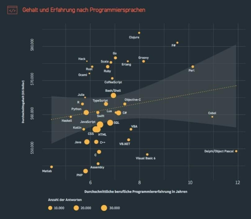 IT-Fachkräfte weltweit finden: Studie zu Gehalt und Wünschen der Entwickler IT-Fachkräfte weltweit finden: Studie zu Gehalt und Wünschen der Entwickler