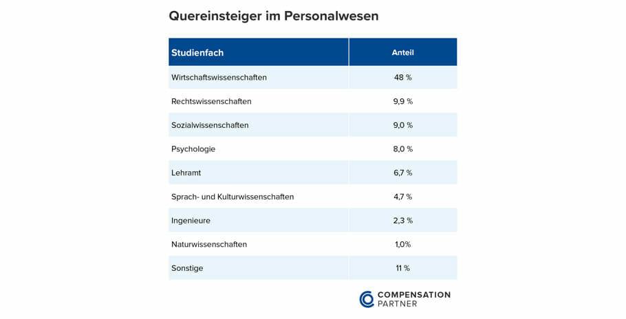 {Studie} Gehaltsvergleich HR-Branche: Was verdienen Trainees und Personalleiter?